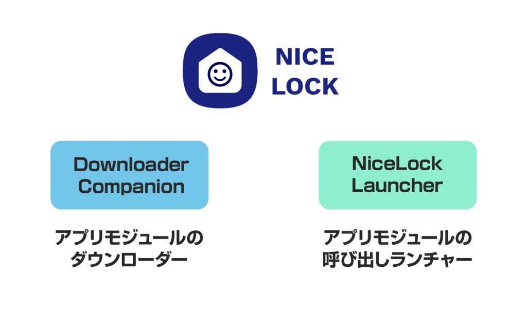 2種類からなるアプリ