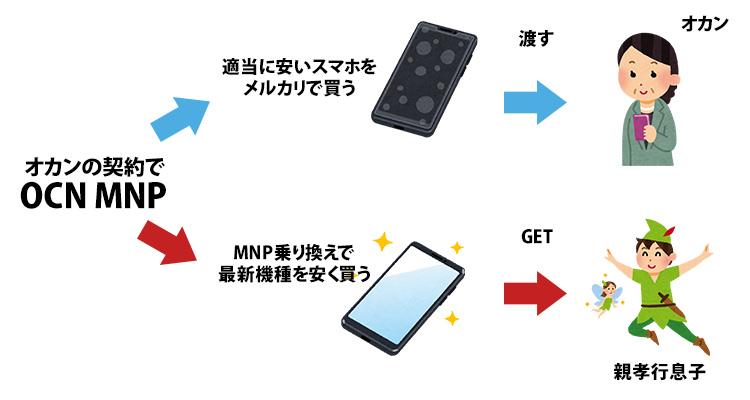 MNP計画