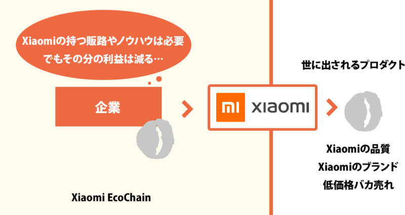 Xiaomi EcoChainの企業のジレンマ